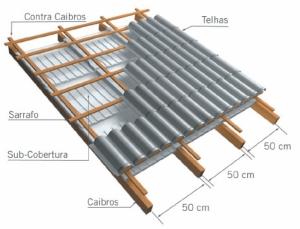 Subcobertura isolante - aplicacao telhado - Acusterm isolamentos termicos e acusticos